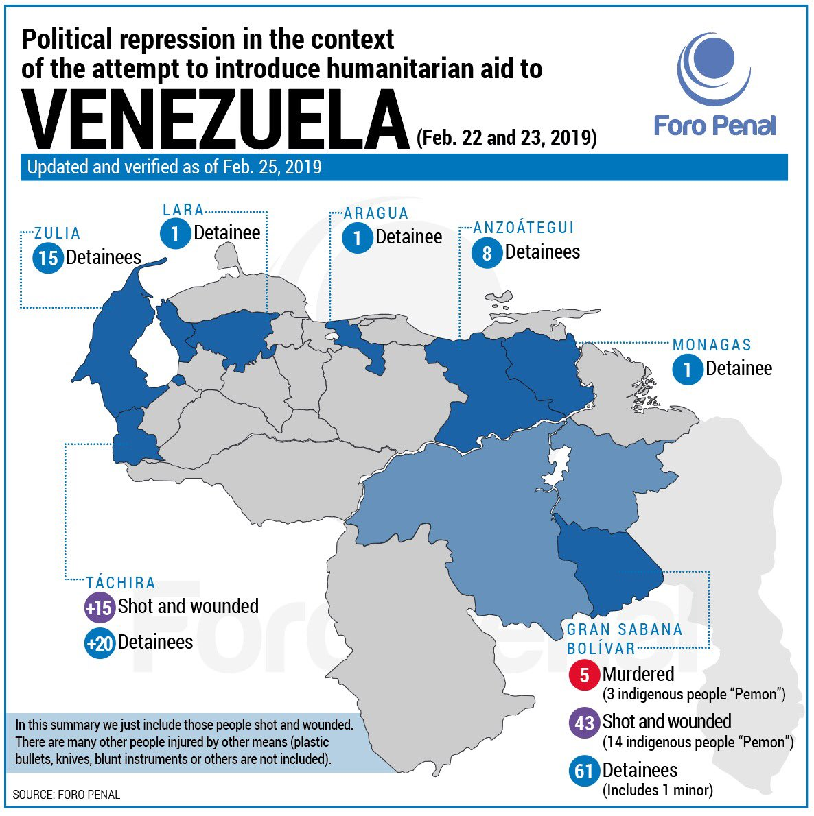 With updated information from our team throughout #Venezuela, here's an infographic on the political repression in the context of the attempt to introduce humanitarian aid between #22Feb and #23Feb @ForoPenal<br>http://pic.twitter.com/RBCRBfHfwP