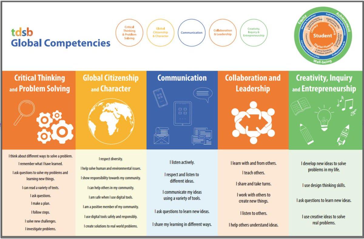 list of global competencies