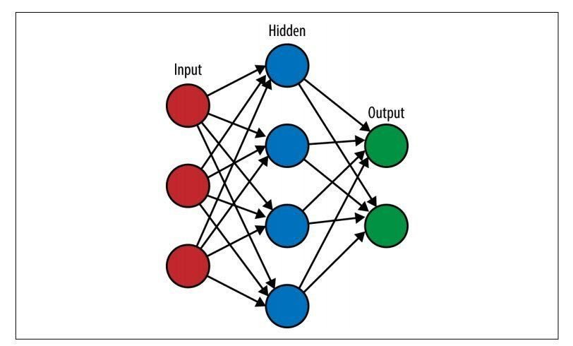 affinity biosensors