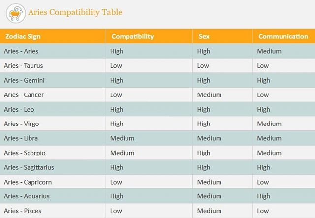 ariescompatibility tagged Tweets and Download Twitter MP4