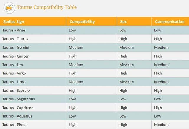 tauruscompatibility hashtag on Twitter