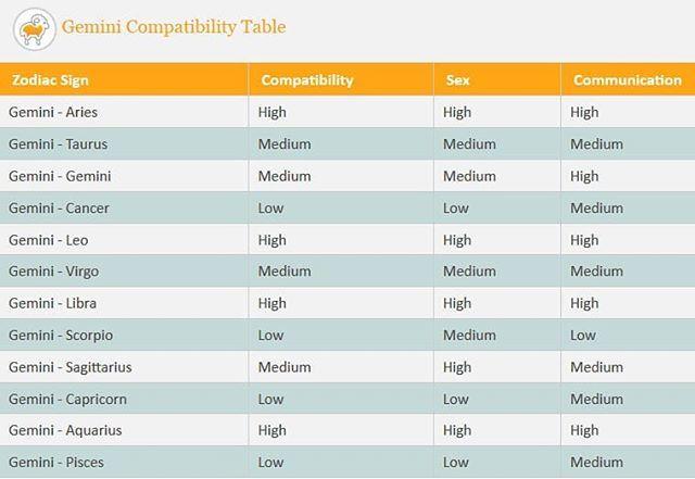 geminicompatibility hashtag on Twitter