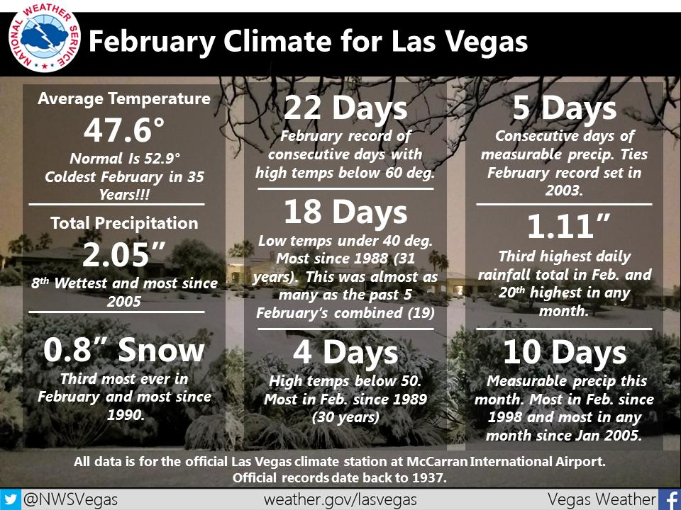 """NWS Las Vegas on Twitter: """"Here is the climate wrap-up for February in Las  Vegas. Although we did reach the top 10 for the coldest February on record,  it was the coldest"""