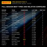 That's all the #F1Testing for now. Next stop Melbourne! More #Fit4F1 facts: https://t.co/AkPPF1DM7Z