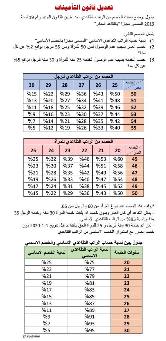 المجلس En Twitter جدول يوضح نسبة الخصم من الراتب التقاعدي الاساسي طبقا لقانون 19 لسنة 2019 المسمى بالتقاعد المبكر لكل من الرجل والمرأة Https T Co Uihhgihz5w