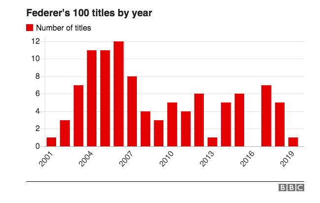 Christopher Clarey On Twitter Federer S 100 Career Titles