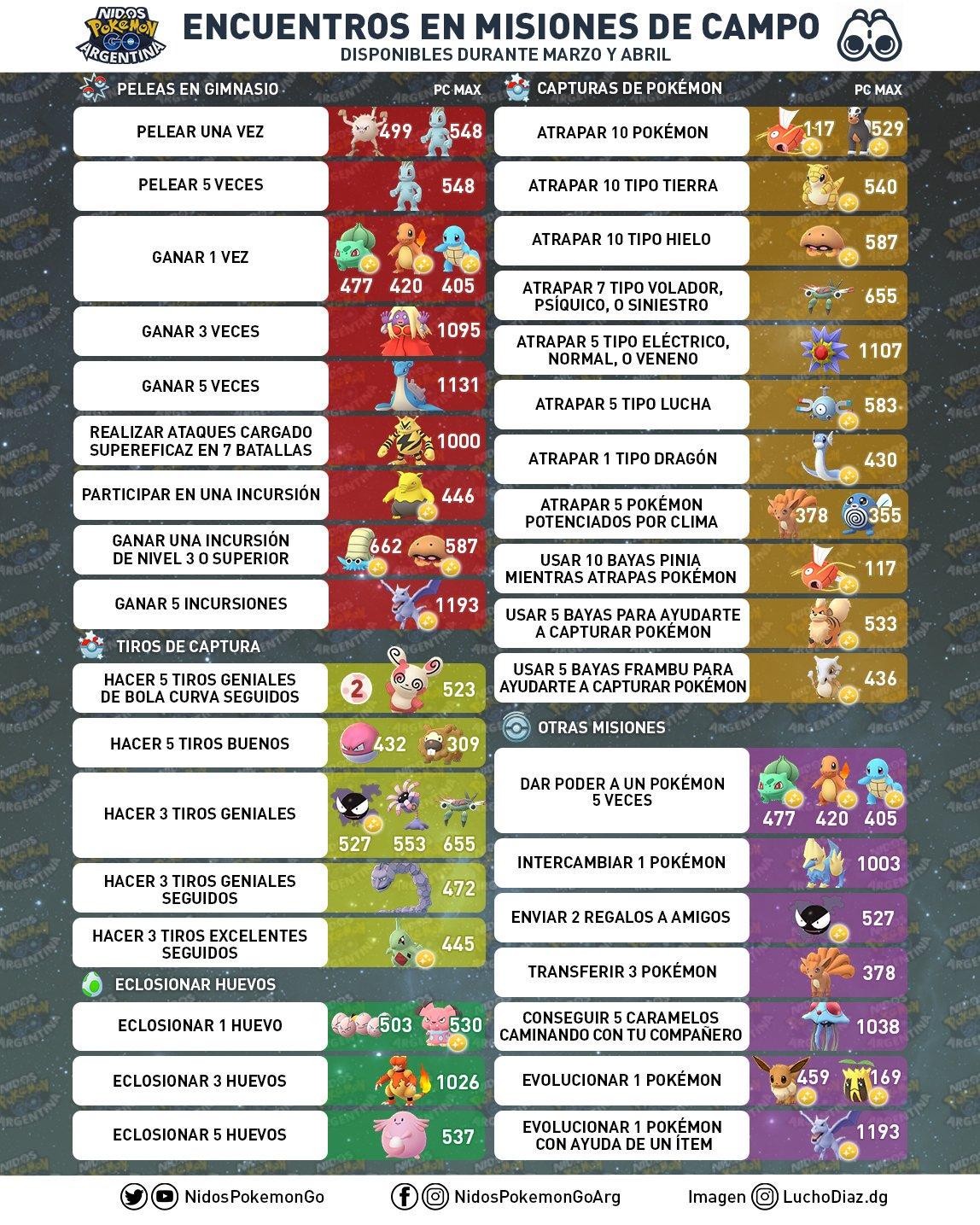 Imagen hecha por Nidos Pokémon GO Argentina sobre todas las tareas en la investigación de campo Marzo y Abril 2019 en Pokémon GO