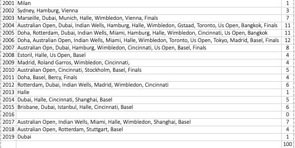 Dubai Tennis Championships 2019 - ATP 500 - Page 17 D0qqZ16XQAEkJxR