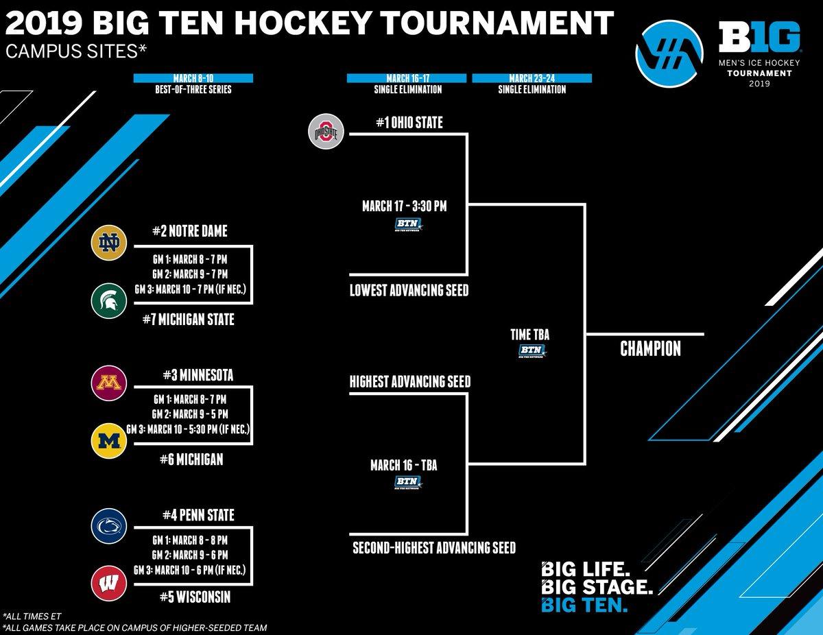 Big Ten Hockey On Twitter The 2019 B1ghockey Tournament Bracket