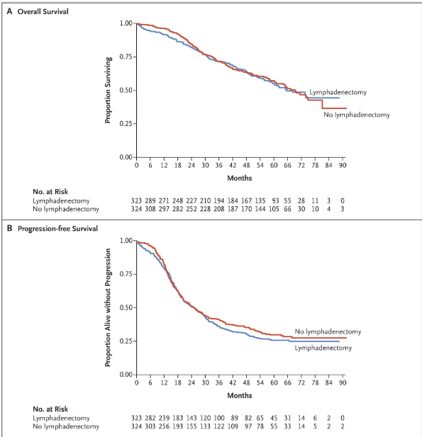 Nejm On Twitter Original Article A Randomized Trial Of Lymphadenectomy In Patients With Advanced Ovarian Neoplasms Https T Co Hufhihk2gr Editorial Ovariancancer Surgery Heed This Lion S Roar Https T Co Jygxuc7usd Https T Co Flavkeracr