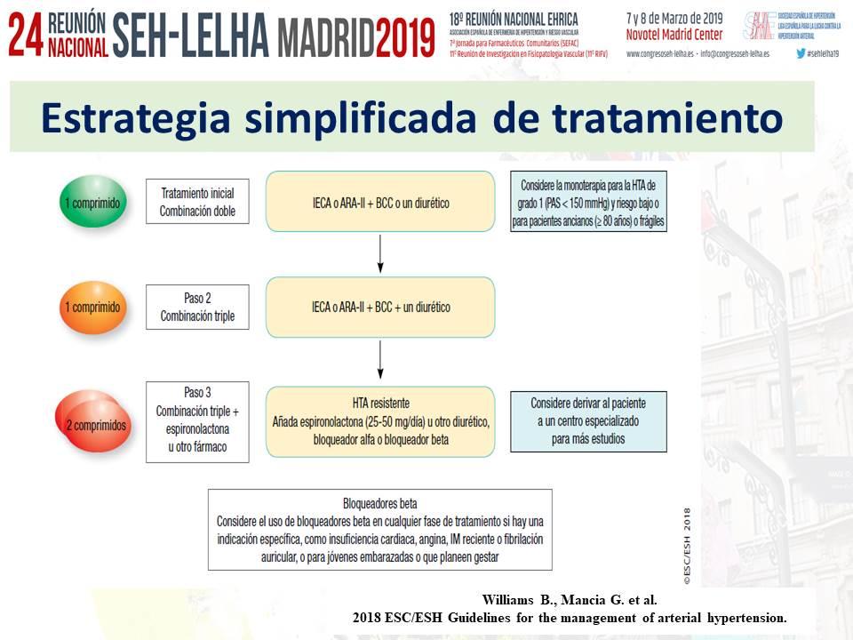 Medicamentos para la hipertensión esh esc 2020