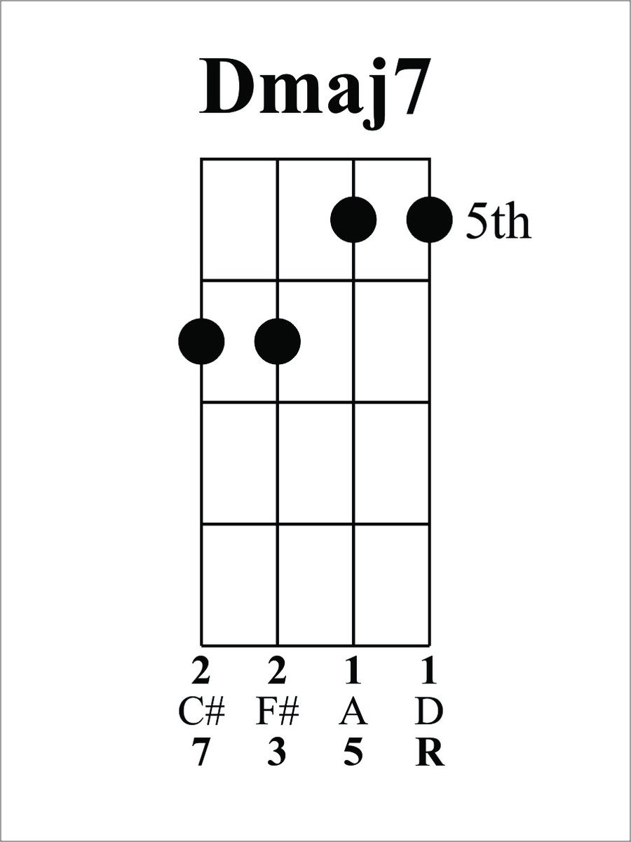 Ukulele George On Twitter Todays Chord Of The Day Is Dmaj7 The 1