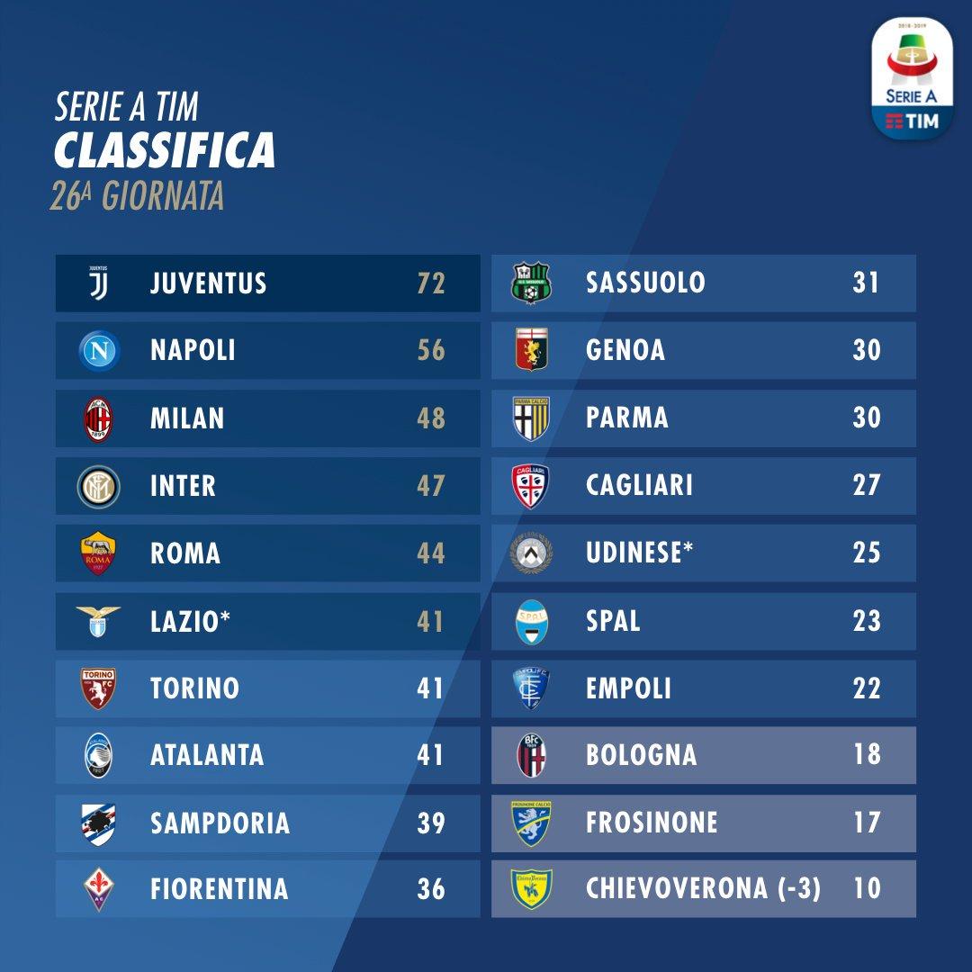 Lega Serie A On Twitter Ecco La Classifica Aggiornata Alla 26ª Giornata Di Serieatim