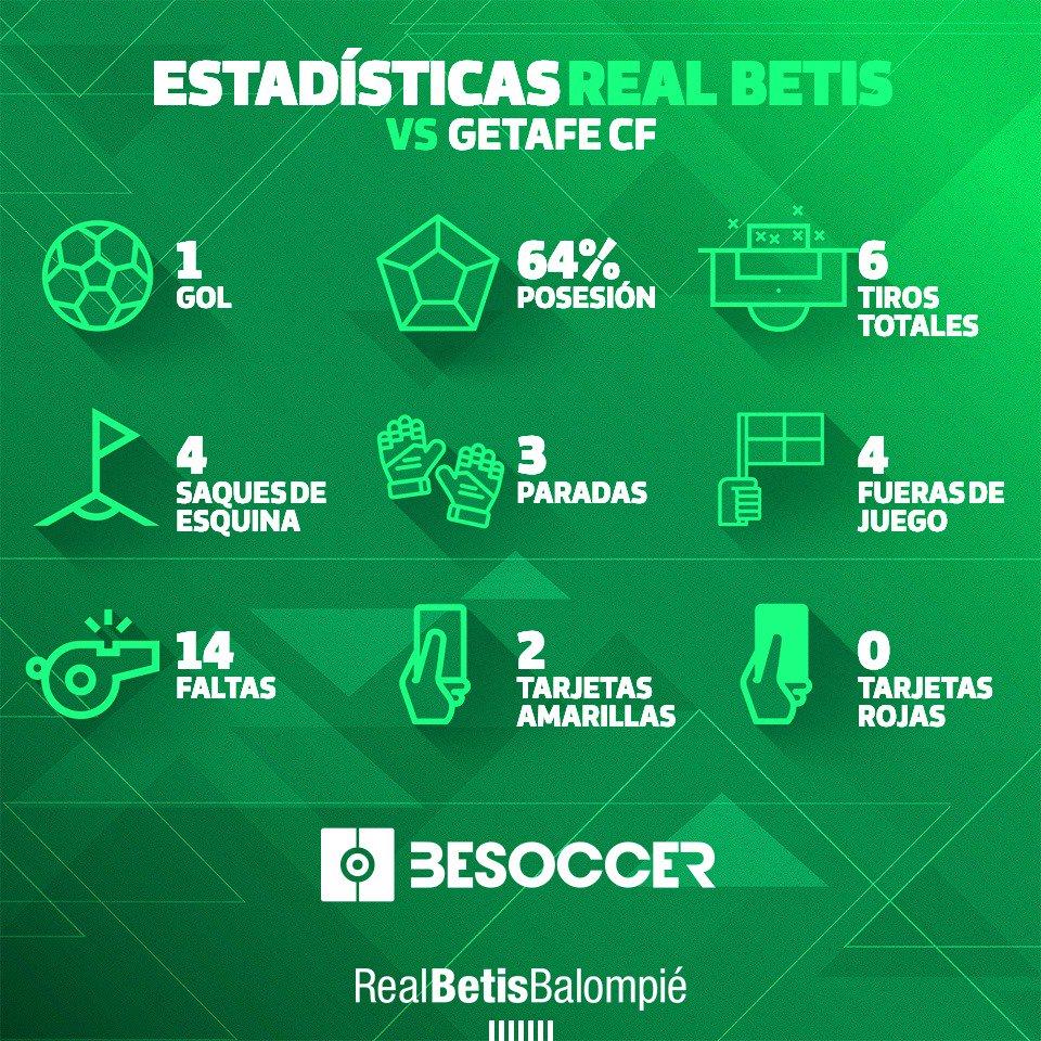 Estas fueron nuestras estadísticas en el #RealBetisGetafe 📊⚽