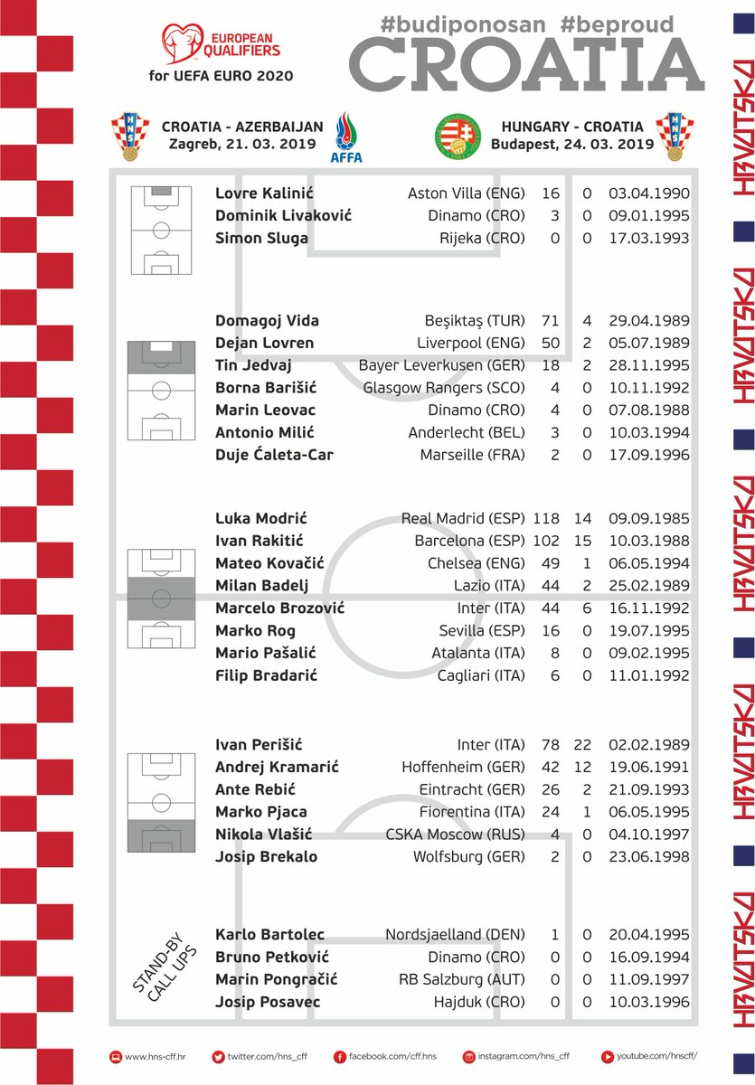 Groupe Croatie