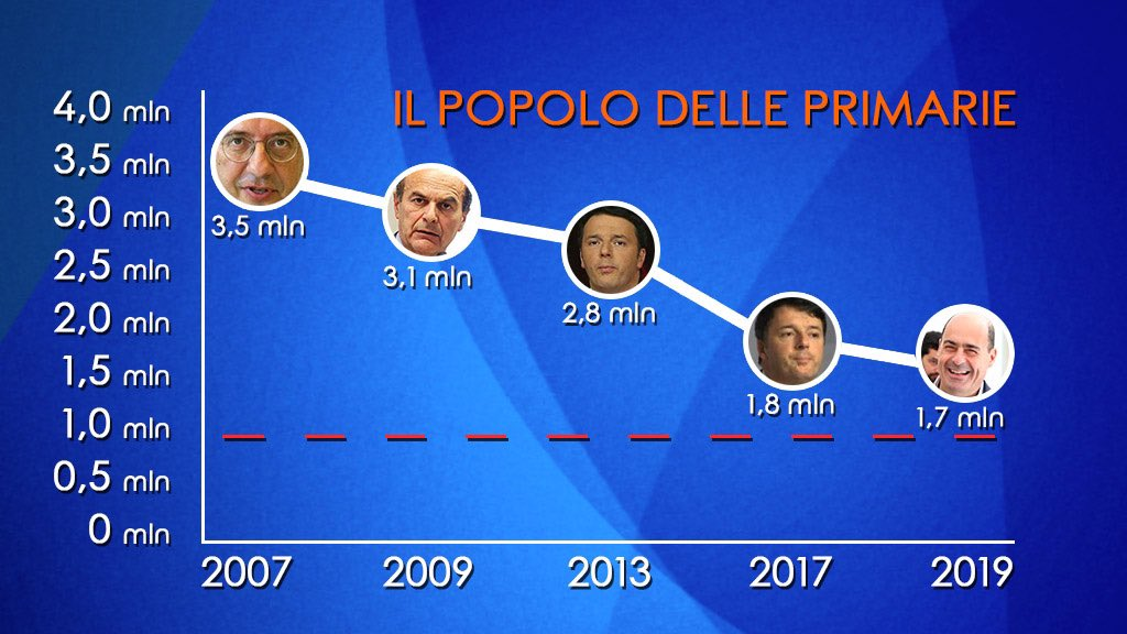 Le primarie del PD dal 2007 al 2019