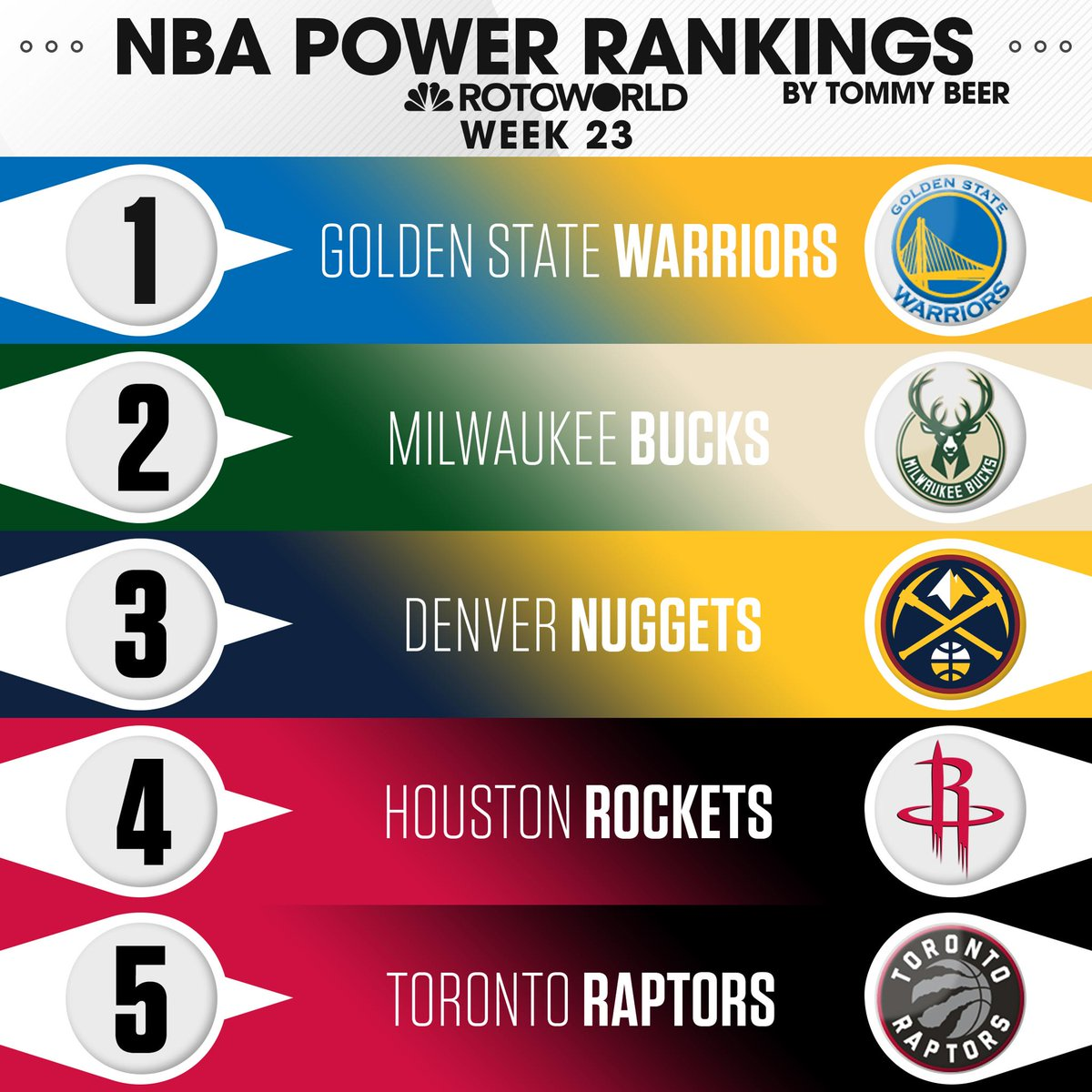 Thanks to their improved defense, the Warriors have righted the ship and are once again atop @TommyBeer's NBA Power Rankings.  Full rankings: http://bit.ly/2Fl4gpy