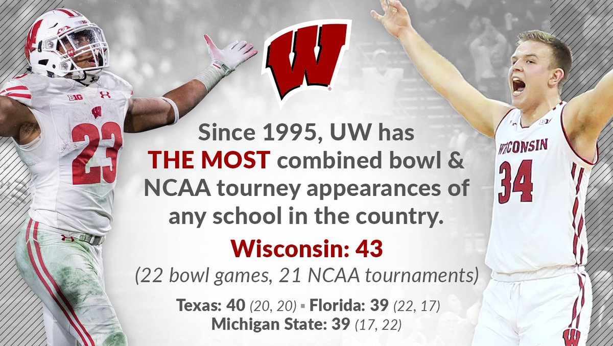 Over the last 25 years, 𝙉𝙊𝘽𝙊𝘿𝙔 is better than the Badgers.   #OnWisconsin <br>http://pic.twitter.com/azMScQ33Dl
