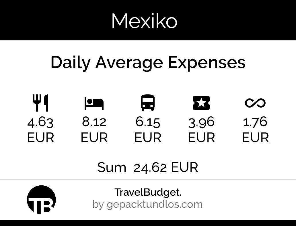 Travel Budget App (@app_budget) | Twitter