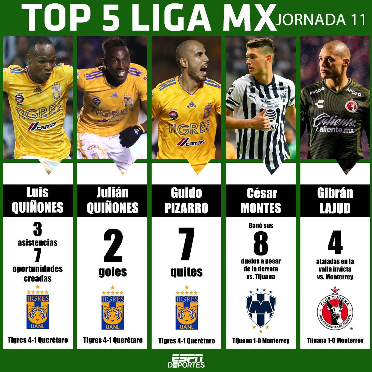 Los 🐯se apoderaron de la lista de los más destacados de la jornada Un ❤️ por su desempeño CC: @TigresOficial