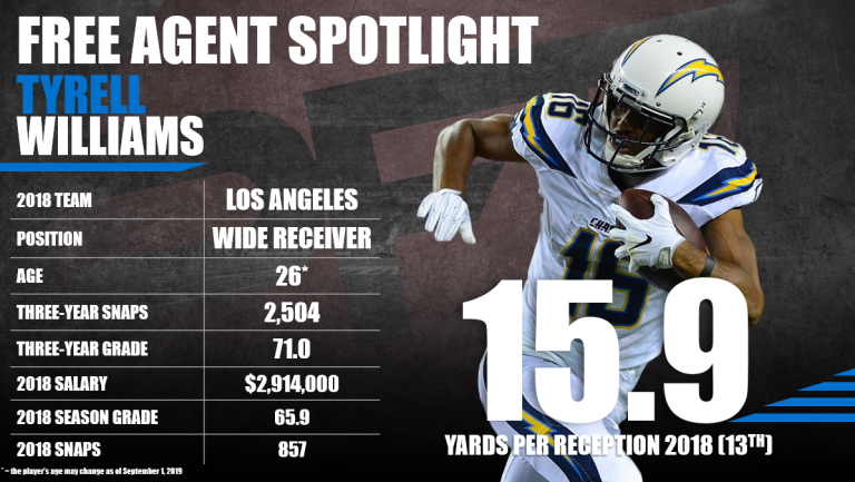 Five players that can break out with their new teams  #Raiders      https://www.profootballfocus.com/news/pro-five-players-that-can-break-out-with-their-new-teams…