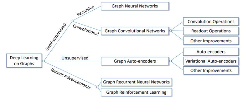 GNNまとめのまとめ(1) GCNの導入(2) 様々なSpatial GCN(3) 発展編とこれから