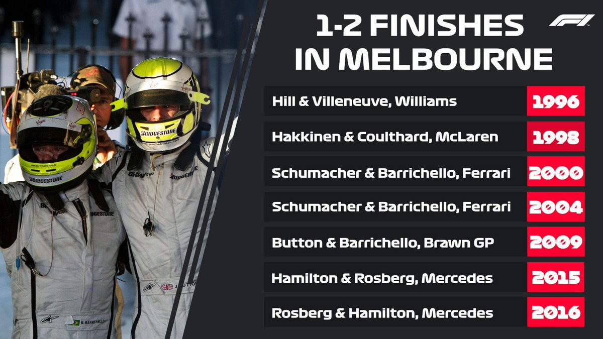 🇦🇺 Now we can add 2019 for this #F1FastFact. Will be interesting to see in the end of the season if the rule works: when #HAM44 is behind his winning teammate on the podium this teammate wins the WDC. #F1 #AusGP