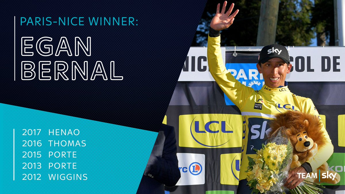 .@EganBernal sealed Team Sky's SIXTH @ParisNice title and is our fifth different rider to win the 'Race to the Sun'   🏆🏆🏆🏆🏆🏆  Well done Egan! 👊