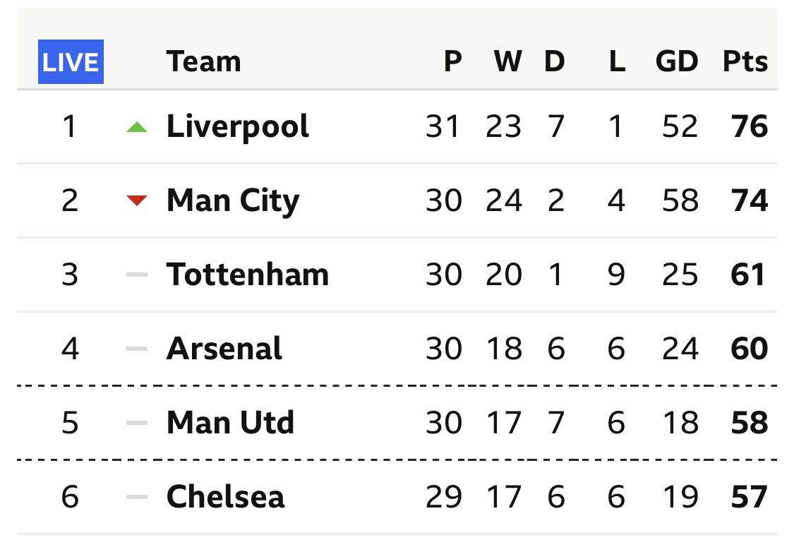 ... and breath! MASSIVE RESULT!  Top of the league!  GEEETTT INNN!!!  #FULLIV #LFC #YNWA