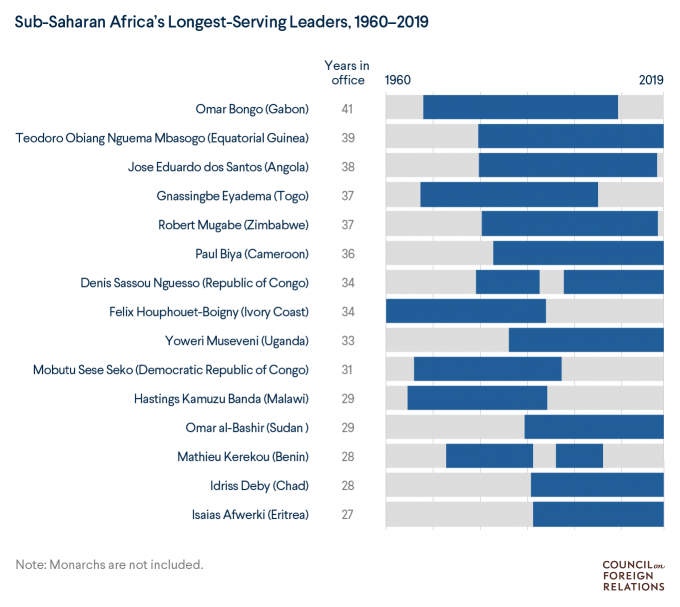 Long presidential tenures in sub-Saharan Africa are nothing new: Omar Bongo served as Gabon's president for 41 years, and more than a dozen other African leaders have been in power for at least ten years. Get the background on Africa's 'leaders for life': https://on.cfr.org/2F3mElN