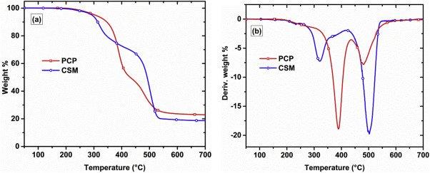 🆕Effect of metal #oxides on the thermal degradation of polychloroprene and chlorosulfonated #polyethylene ▶️https://t.co/Gz8Mjp2ao2 @ENSICAEN @CNRS @CNRS_Normandie @INC_CNRS @normandieuniv @Universite_Caen #LCMT #LPC @PiercanUSA