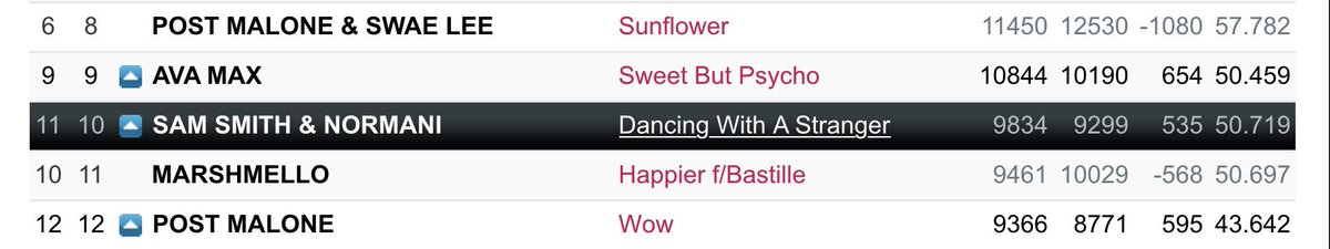 US POP RADIO (day 62)  #10(=) #DancingWithAStranger   50 MILLION Audience   — Spins: 9834 (+116) — Bullet: 535 (-10) — Audience: 50.719 (+0.741) <br>http://pic.twitter.com/VBb8hxlRFI