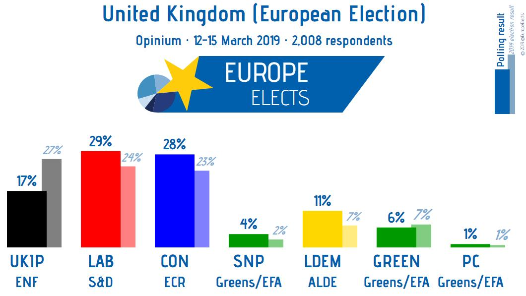 test Twitter Media - UK, Opinium poll:  European Election  LAB-S&D: 29% (+5) CON-ECR: 28% (+5) UKIP-ENF: 17% (-10) LDEM-ALDE: 11% (+4) Greens-G/EFA: 6% (-1) SNP-G/EFA: 4% (+2) PC-G/EFA: 1%   +/- vs. 2014 election  Fieldwork: 12-15 March 2019 Sample size: 2,008 #EP2019  ➤https://t.co/7gcpMz8djk https://t.co/4AQHxcRWRZ
