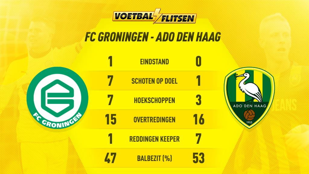 Voetbalflitsen's photo on ADO Den Haag