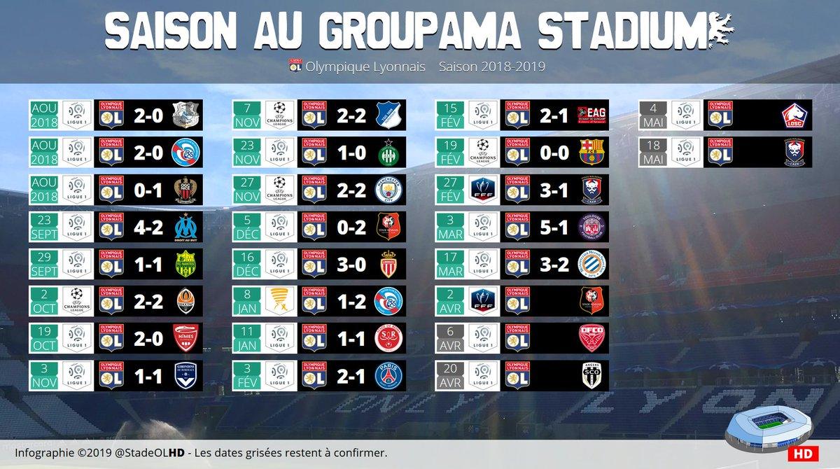 Stade OL HD's photo on Groupama Stadium