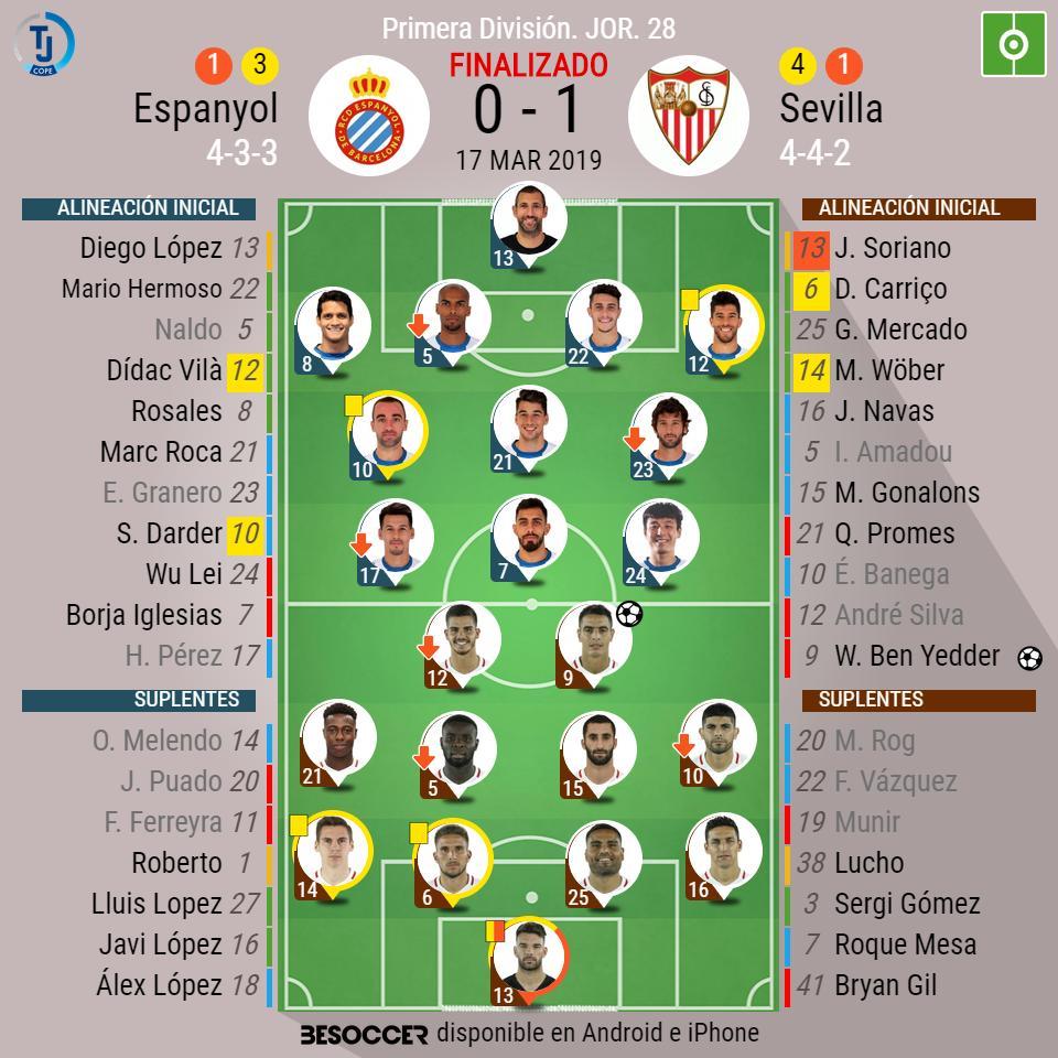 ¡Final con lío* en Cornellá! Espanyol 0 - 1 Sevilla ⚽️(Ben Yedder de penalti). #EspanyolSevillaFC  *Por una tángana ha expulsado a Soriano y parece que a Sergi Darder (se ha ido a los vestuarios y no le ha podido mostrar la tarjeta). Confirmación con el Acta del partido.