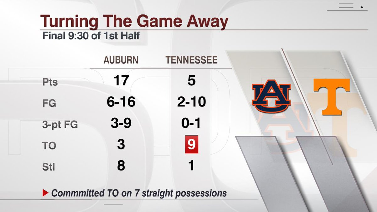 Auburn closed the 1st half of the SEC Championship with a 17-5 run, including a stretch where they forced 7 straight turnovers.  With three 3-pointers in the half, Tigers guard Bryce Brown has set the record for most threes in an SEC Tournament (16). <br>http://pic.twitter.com/U23vjQy6ey