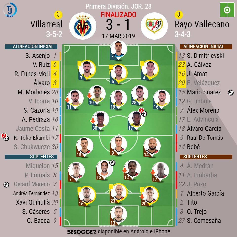 ¡Final en La Cerámica! Villarreal 3 - 1 Rayo ⚽️(Doblete de Ekambi y Gerard Moreno / Mario Suárez). #VillarrealRayo