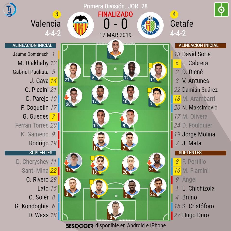 ¡Final en Mestalla! Valencia 0 - 0 Getafe  #ValenciaGetafe