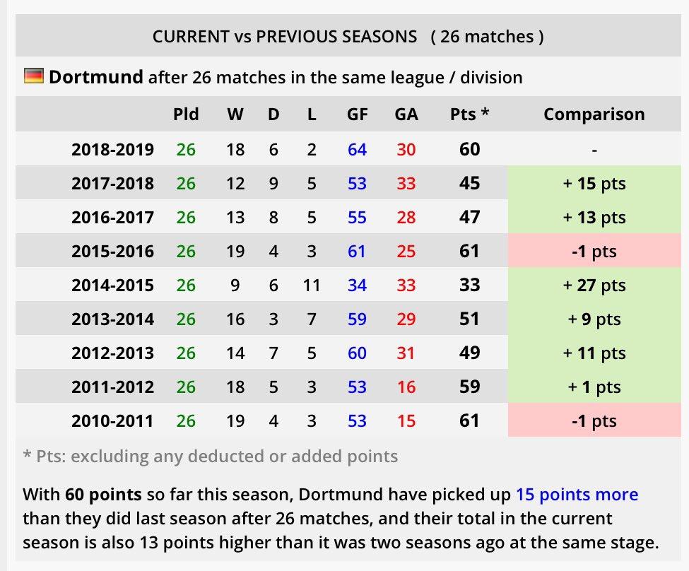 Hätte Bayern 2010-11 oder 2011-12 ähnlich konstant gepunktet wie in dieser Saison weiß ich nicht ob es dann für uns gereicht hätte. Im Moment haben die 15 Punkte mehr als 2010-11 und 6 Punkte mehr als 2011-12. Und ja auch damals hatten wir Spiele wie in Augsburg oder Nürnberg