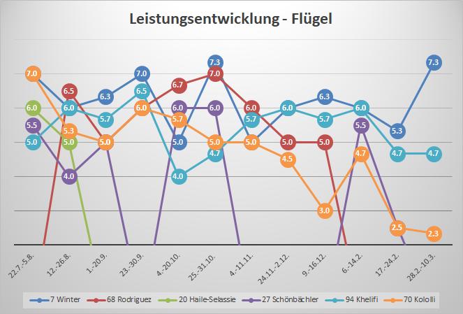 Statistik der Woche – der FCZ hat ein Flügelproblem https://t.co/SrnlCwFCec #fczürich #kololli #odey #winter #rüegg https://t.co/X6LSpohsun