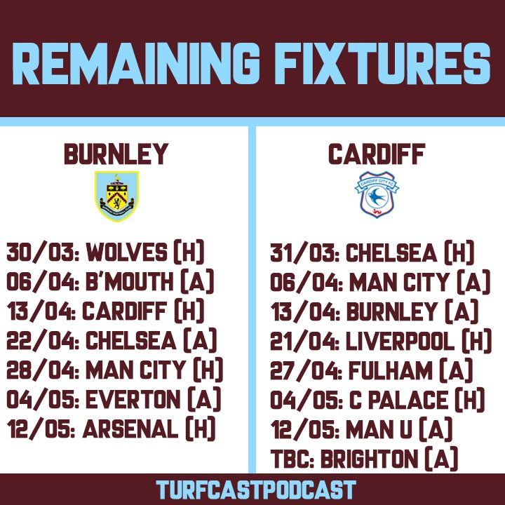 Thankfully, Cardiff&#39;s remaining games are just as bad as ours, but they do have winnable games too.   Which way do you think it&#39;s going?  #twitterclarets #CCFC<br>http://pic.twitter.com/pAjjcjPFMX