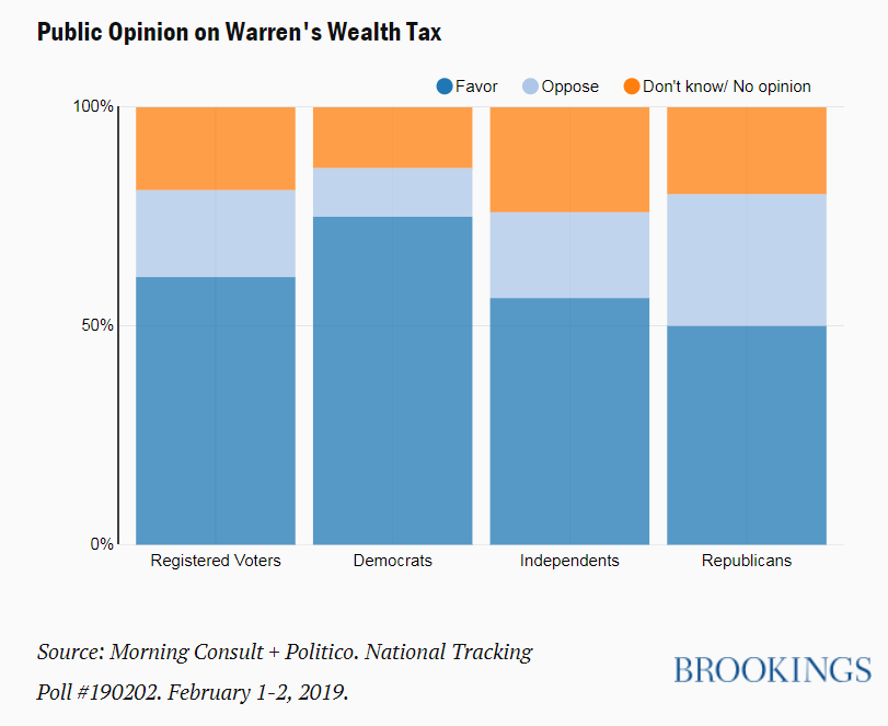61% of American voters support @SenWarren's wealth tax, which would create a 2% tax on those with $50 million in wealth and 3% for those with $1 billion https://brook.gs/2W1w6wK