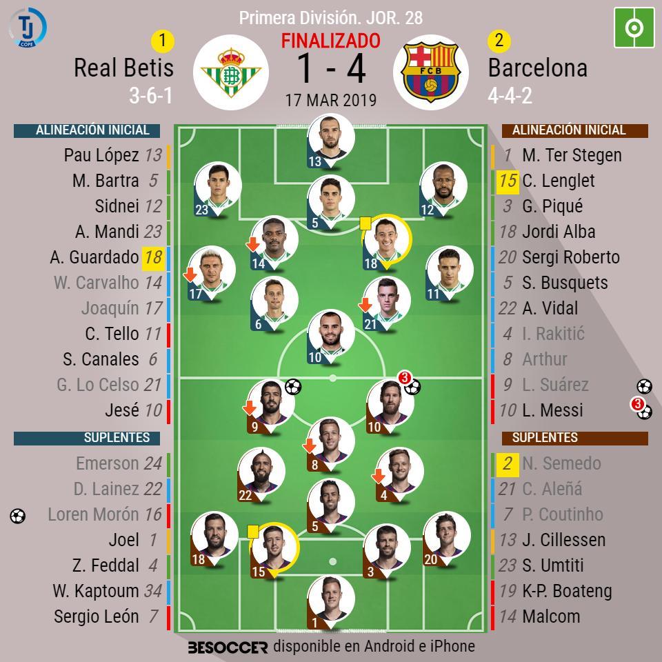 ¡Final en el Villamarín! Betis 1 - 4 Barça ⚽️(Loren / Hat-Trick de Messi y Suárez). #RealBetisBarça