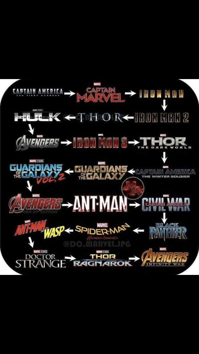 Image result for marvel cinematic universe order