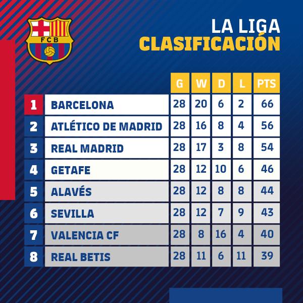 😎 Nada mejor que ser más líderes antes del parón de selecciones. ¡Nos vemos en 15 días, @laliga! 👋  🔵🔴 #ForçaBarça