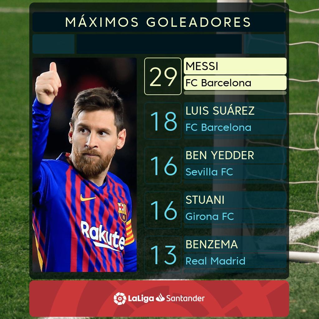28 jornadas = 29 GOLES  El ritmo de Messi. 🌪️