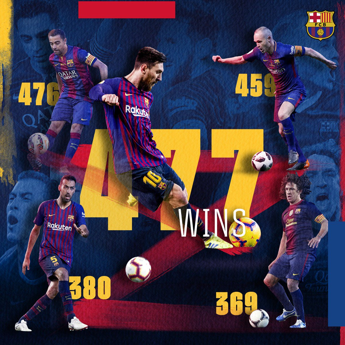 4⃣7⃣7⃣ A new club record for the number of wins in a Barça shirt! ⚽⚽⚽ And he does it by scoring a hat-trick! 👏👏👏 Messi, you BEAUTY!