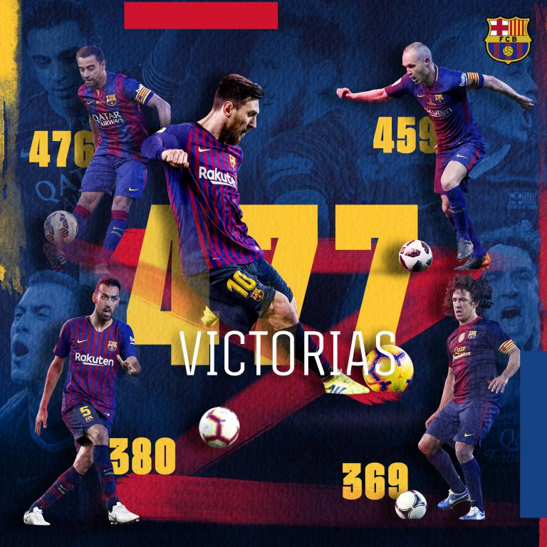 👑 Leo #Messi se convierte en el futbolista con más victorias en la historia del FC Barcelona superando a Xavi... ¡y lo celebra con un hat-trick! ¡Enhorabuena, Leo! 🙌 #WeColorFootball
