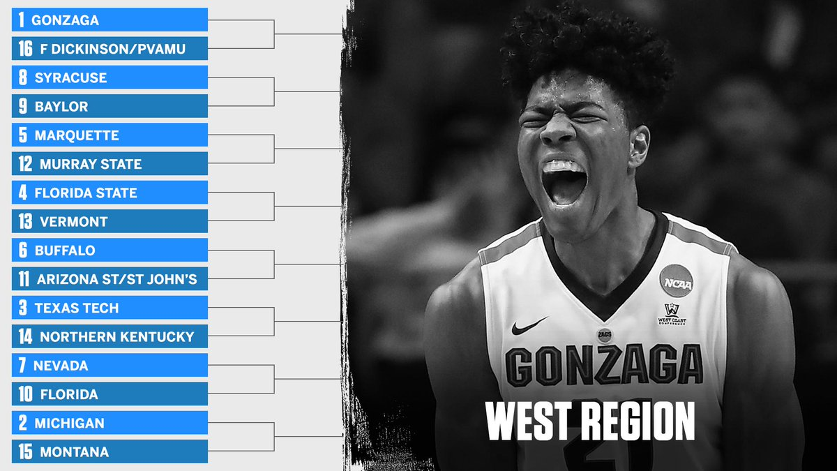 The Zags and the Wolverines are atop the West Region!